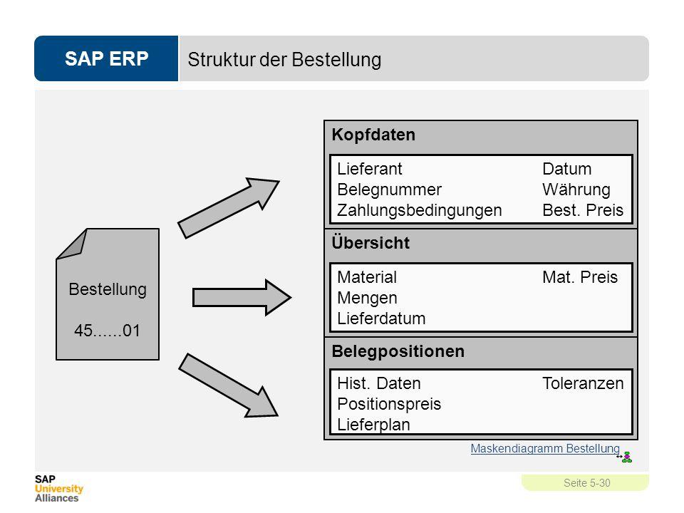 SAP ERP Seite 5-30 Struktur der Bestellung Kopfdaten LieferantDatum BelegnummerWährung ZahlungsbedingungenBest. Preis Übersicht MaterialMat. Preis Men