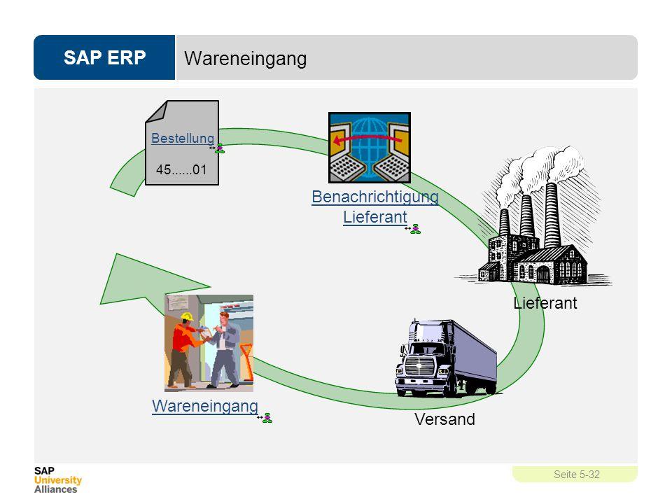 SAP ERP Seite 5-32 Wareneingang Bestellung 45......01 Lieferant Benachrichtigung Lieferant Versand Wareneingang
