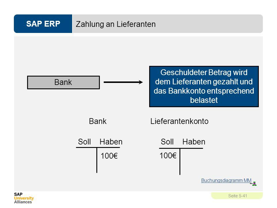 SAP ERP Seite 5-41 Zahlung an Lieferanten Geschuldeter Betrag wird dem Lieferanten gezahlt und das Bankkonto entsprechend belastet Bank Soll Haben Lie