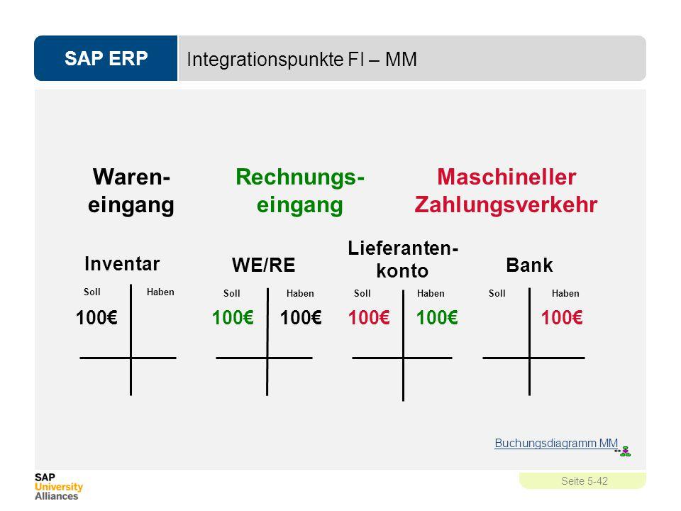 SAP ERP Seite 5-42 Integrationspunkte FI – MM Rechnungs- eingang Maschineller Zahlungsverkehr Waren- eingang Lieferanten- konto Soll Haben WE/RE 100€