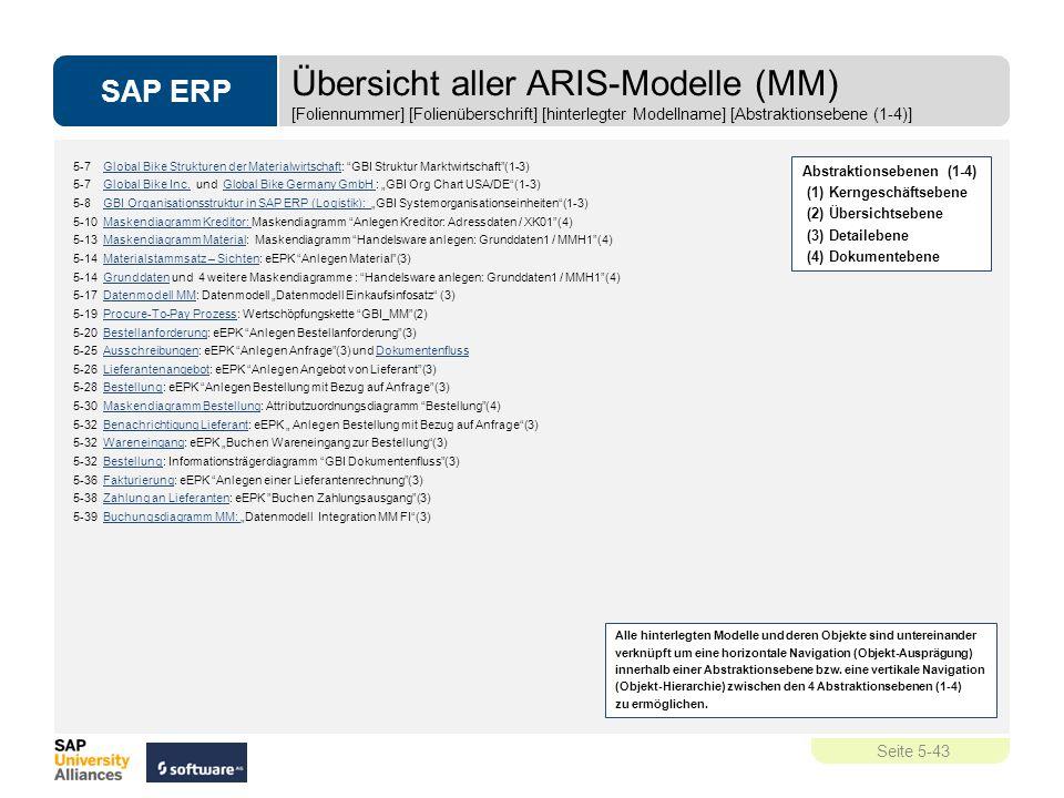 """SAP ERP Seite 5-43 5-7 Global Bike Strukturen der Materialwirtschaft: """"GBI Struktur Marktwirtschaft""""(1-3)Global Bike Strukturen der Materialwirtschaft"""