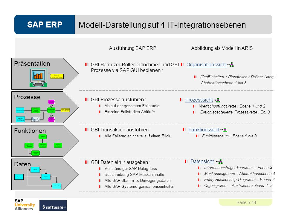 SAP ERP Seite 5-44 Präsentation Prozesse Daten GBI Benutzer-Rollen einnehmen und GBI Prozesse via SAP GUI bedienen : GBI Prozesse ausführen : Ablauf d