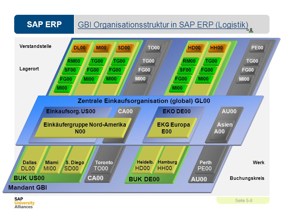 SAP ERP Seite 5-8 GBI Organisationsstruktur in SAP ERP (Logistik) Mandant GBI BUK US00 Dallas DL00 Miami MI00 S. Diego SD00 CA00 Toronto TO00 Verstand