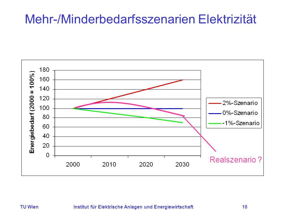TU WienInstitut für Elektrische Anlagen und Energiewirtschaft10 Mehr-/Minderbedarfsszenarien Elektrizität Realszenario ?