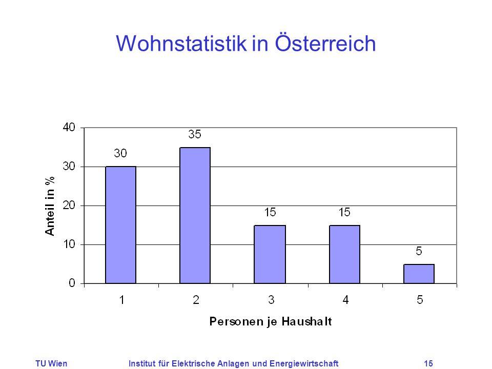 TU WienInstitut für Elektrische Anlagen und Energiewirtschaft15 Wohnstatistik in Österreich