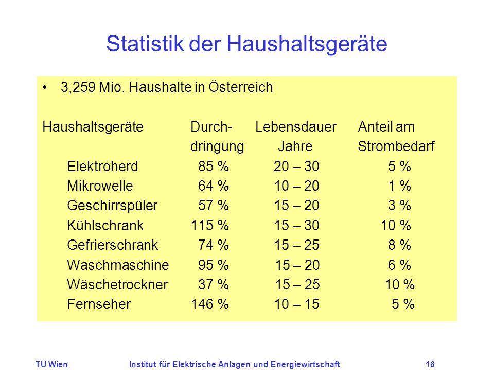 TU WienInstitut für Elektrische Anlagen und Energiewirtschaft16 Statistik der Haushaltsgeräte 3,259 Mio. Haushalte in Österreich HaushaltsgeräteDurch-