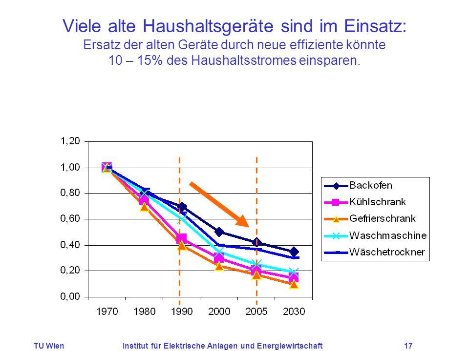 TU WienInstitut für Elektrische Anlagen und Energiewirtschaft17 Viele alte Haushaltsgeräte sind im Einsatz: Ersatz der alten Geräte durch neue effiziente könnte 10 – 15% des Haushaltsstromes einsparen.