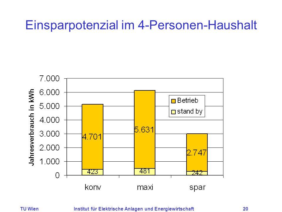 TU WienInstitut für Elektrische Anlagen und Energiewirtschaft20 Einsparpotenzial im 4-Personen-Haushalt