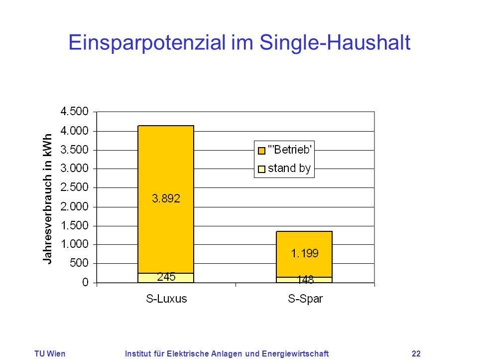 TU WienInstitut für Elektrische Anlagen und Energiewirtschaft22 Einsparpotenzial im Single-Haushalt