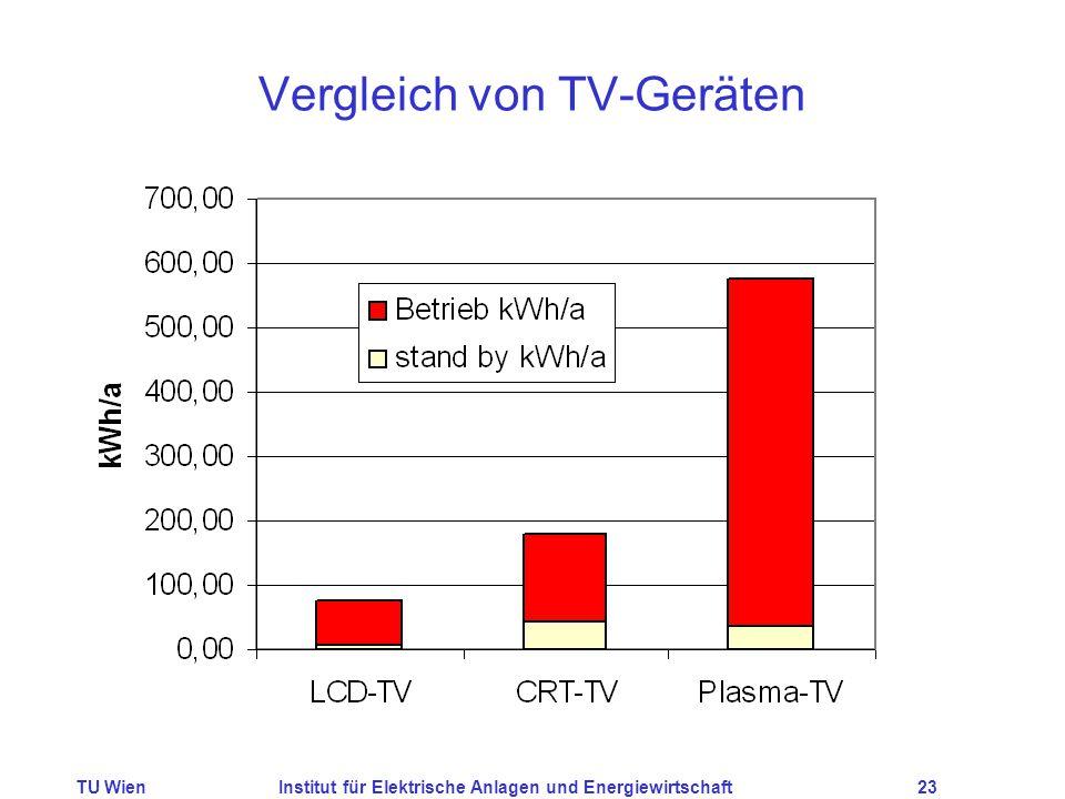 TU WienInstitut für Elektrische Anlagen und Energiewirtschaft23 Vergleich von TV-Geräten