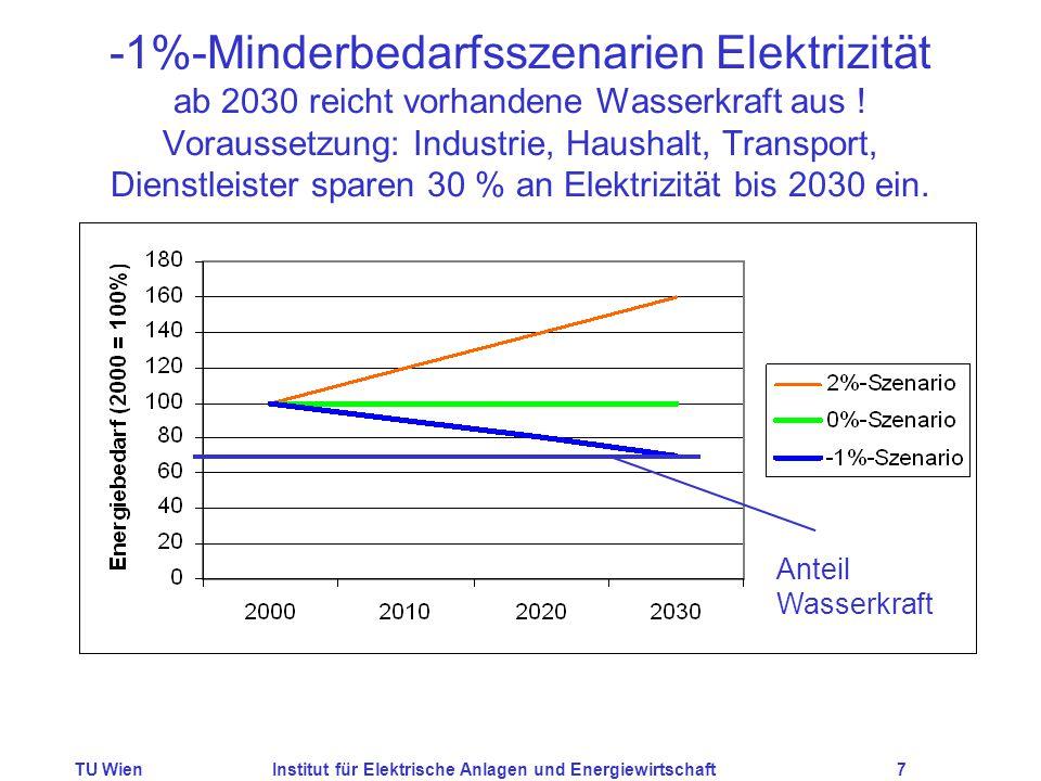 TU WienInstitut für Elektrische Anlagen und Energiewirtschaft7 -1%-Minderbedarfsszenarien Elektrizität ab 2030 reicht vorhandene Wasserkraft aus .