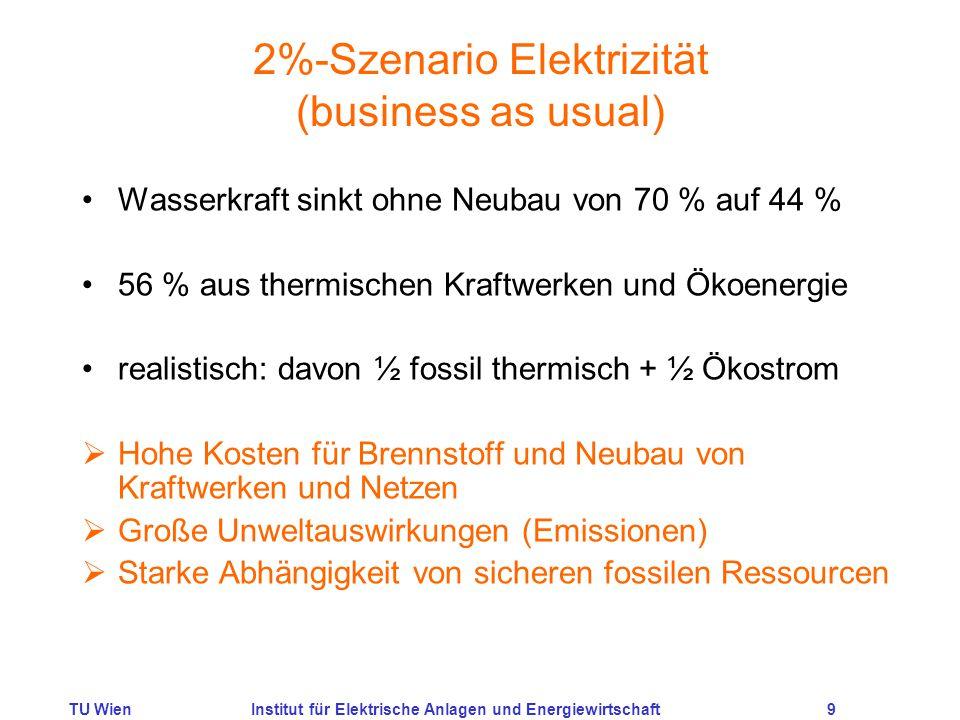 TU WienInstitut für Elektrische Anlagen und Energiewirtschaft9 2%-Szenario Elektrizität (business as usual) Wasserkraft sinkt ohne Neubau von 70 % auf