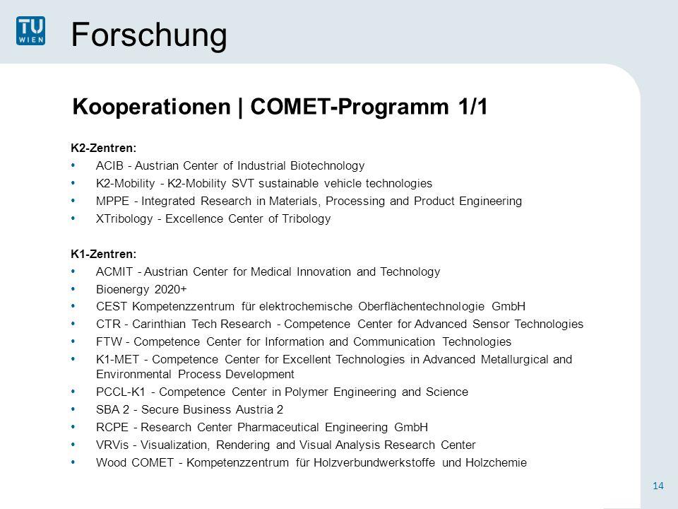 Forschung K2-Zentren: ACIB - Austrian Center of Industrial Biotechnology K2-Mobility - K2-Mobility SVT sustainable vehicle technologies MPPE - Integra