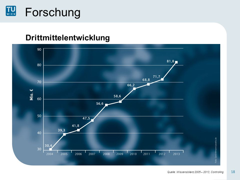Forschung 18 Drittmittelentwicklung Quelle: Wissensbilanz 2005 – 2013, Controlling