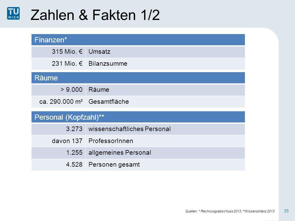 Zahlen & Fakten 1/2 Finanzen* 315 Mio. €Umsatz 231 Mio. €Bilanzsumme Räume > 9.000Räume ca. 290.000 m²Gesamtfläche Personal (Kopfzahl)** 3.273wissensc
