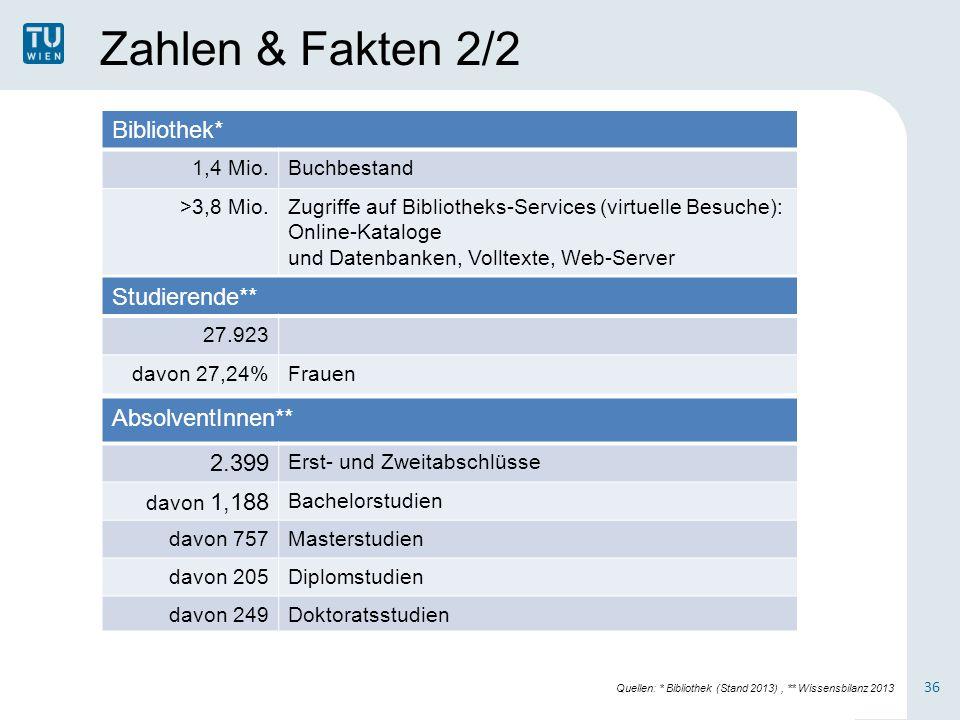 Zahlen & Fakten 2/2 Bibliothek* 1,4 Mio.Buchbestand >3,8 Mio.Zugriffe auf Bibliotheks-Services (virtuelle Besuche): Online-Kataloge und Datenbanken, V