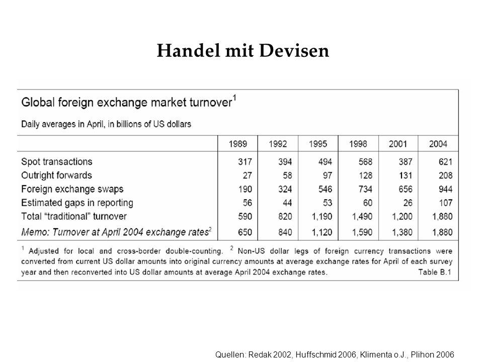 Quellen: Redak 2002, Huffschmid 2006, Klimenta o.J., Plihon 2006 Handel mit Devisen