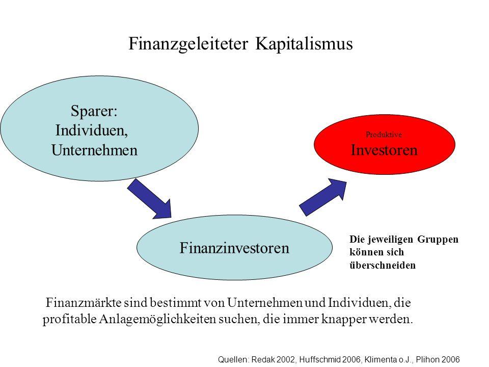 Quellen: Redak 2002, Huffschmid 2006, Klimenta o.J., Plihon 2006 Finanzgeleiteter Kapitalismus Produktive Investoren Finanzmärkte sind bestimmt von Un