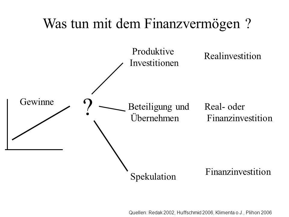 Quellen: Redak 2002, Huffschmid 2006, Klimenta o.J., Plihon 2006 Was tun mit dem Finanzvermögen ? Produktive Investitionen Spekulation ? Beteiligung u