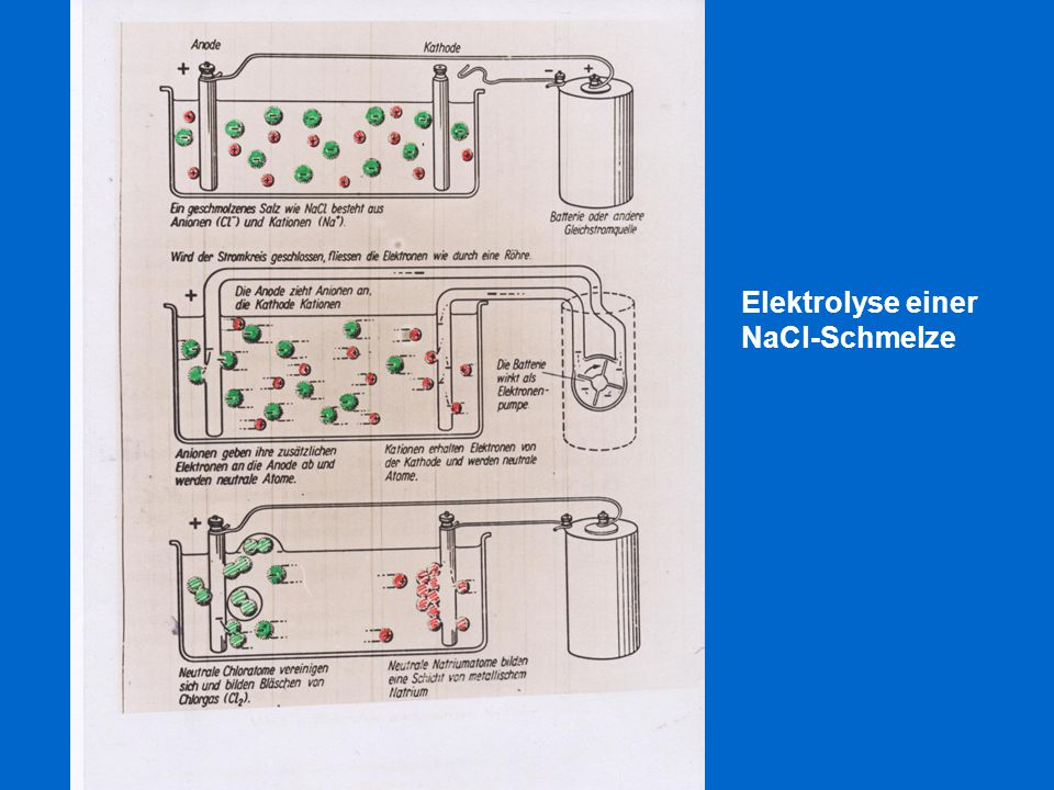 Elektrolyse einer NaCl-Schmelze