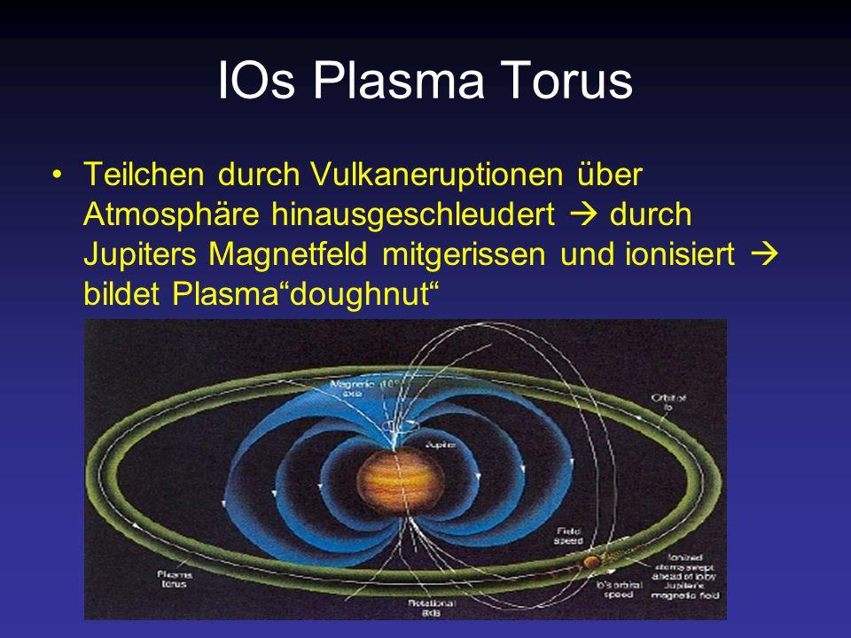 IOs Plasma Torus Teilchen durch Vulkaneruptionen über Atmosphäre hinausgeschleudert  durch Jupiters Magnetfeld mitgerissen und ionisiert  bildet Plasma doughnut