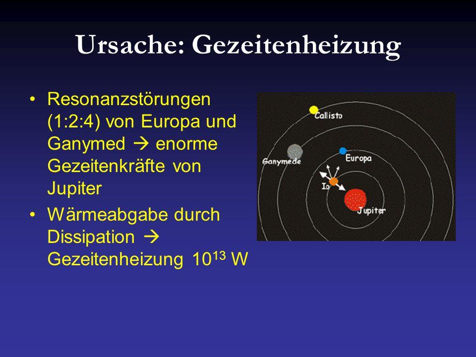 Ursache: Gezeitenheizung Resonanzstörungen (1:2:4) von Europa und Ganymed  enorme Gezeitenkräfte von Jupiter Wärmeabgabe durch Dissipation  Gezeitenheizung 10 13 W
