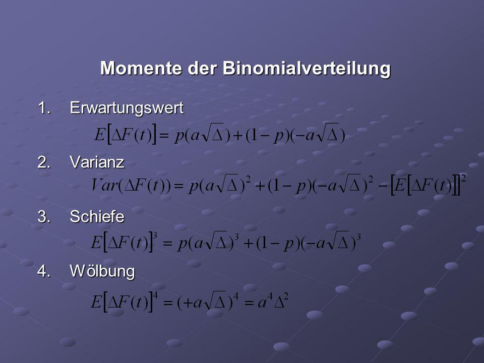 Momente der Binomialverteilung 1.Erwartungswert 2.Varianz 3.Schiefe 4.Wölbung