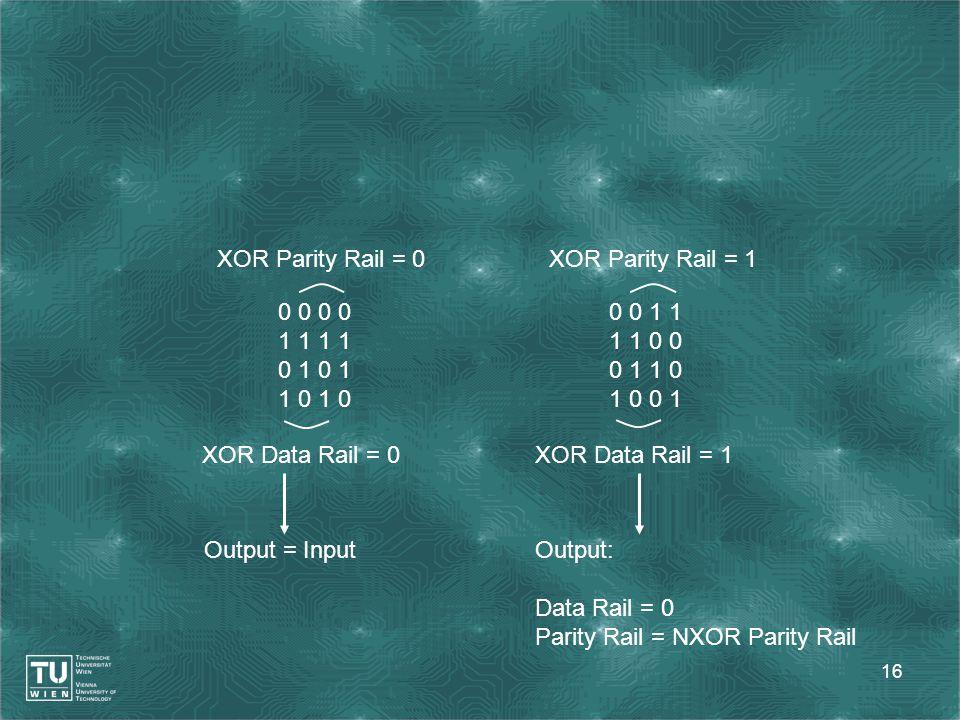 16 0 0 1 1 0 1 1 0 0 0 1 1 1 1 0 0 0 1 1 0 1 0 0 1 XOR Data Rail = 0 XOR Parity Rail = 0XOR Parity Rail = 1 XOR Data Rail = 1 Output = InputOutput: Da