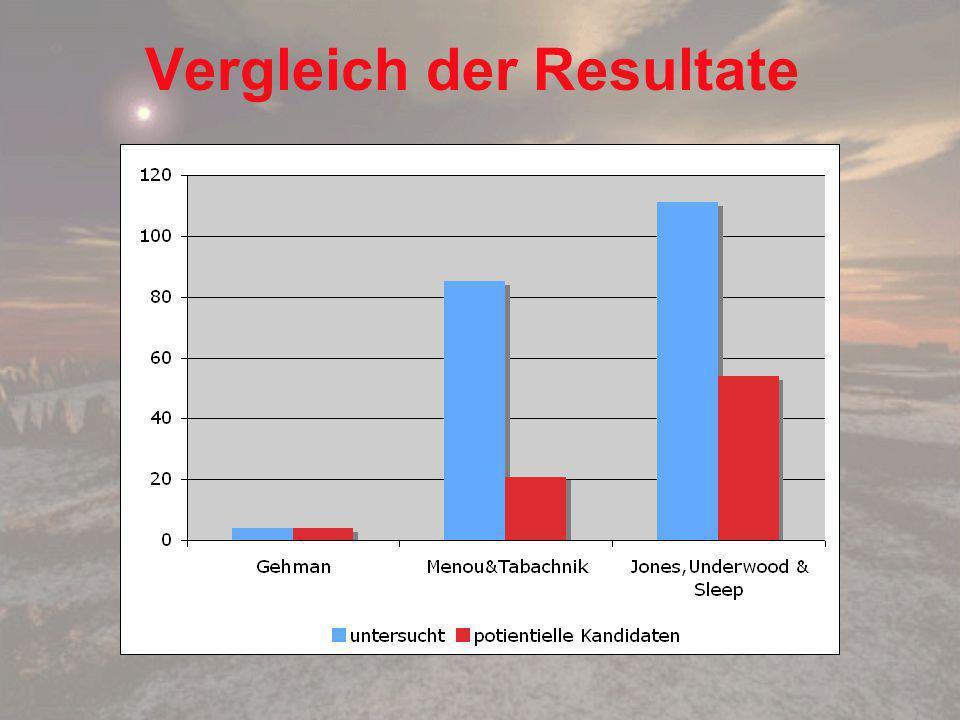 Vergleich der Resultate