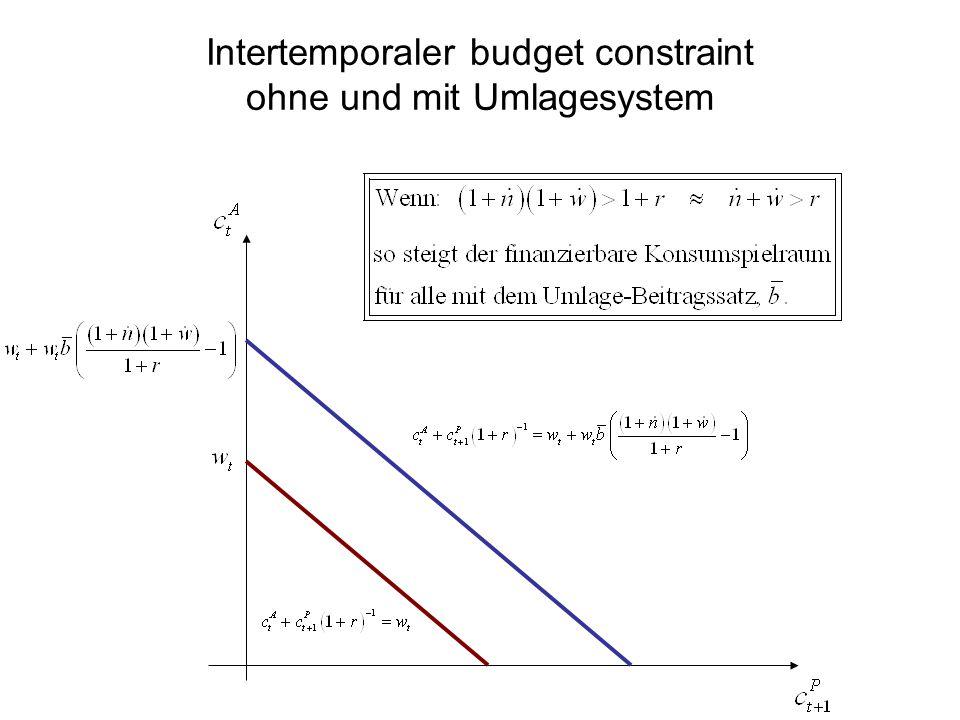 Intertemporaler budget constraint ohne und mit Umlagesystem