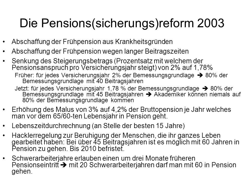 Die Pensions(sicherungs)reform 2003 Abschaffung der Frühpension aus Krankheitsgründen Abschaffung der Frühpension wegen langer Beitragszeiten Senkung des Steigerungsbetrags (Prozentsatz mit welchem der Pensionsanspruch pro Versicherungsjahr steigt) von 2% auf 1,78% Früher: für jedes Versicherungsjahr 2% der Bemessungsgrundlage  80% der Bemessungsgrundlage mit 40 Beitragsjahren Jetzt: für jedes Versicherungsjahr 1,78 % der Bemessungsgrundlage  80% der Bemessungsgrundlage mit 45 Beitragsjahren  Akademiker können niemals auf 80% der Bemessungsgrundlage kommen Erhöhung des Malus von 3% auf 4,2% der Bruttopension je Jahr welches man vor dem 65/60-ten Lebensjahr in Pension geht.