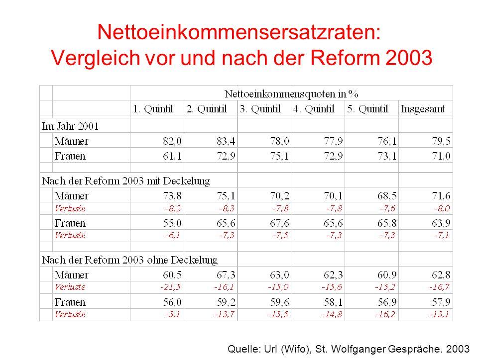 Nettoeinkommensersatzraten: Vergleich vor und nach der Reform 2003 Quelle: Url (Wifo), St. Wolfganger Gespräche. 2003