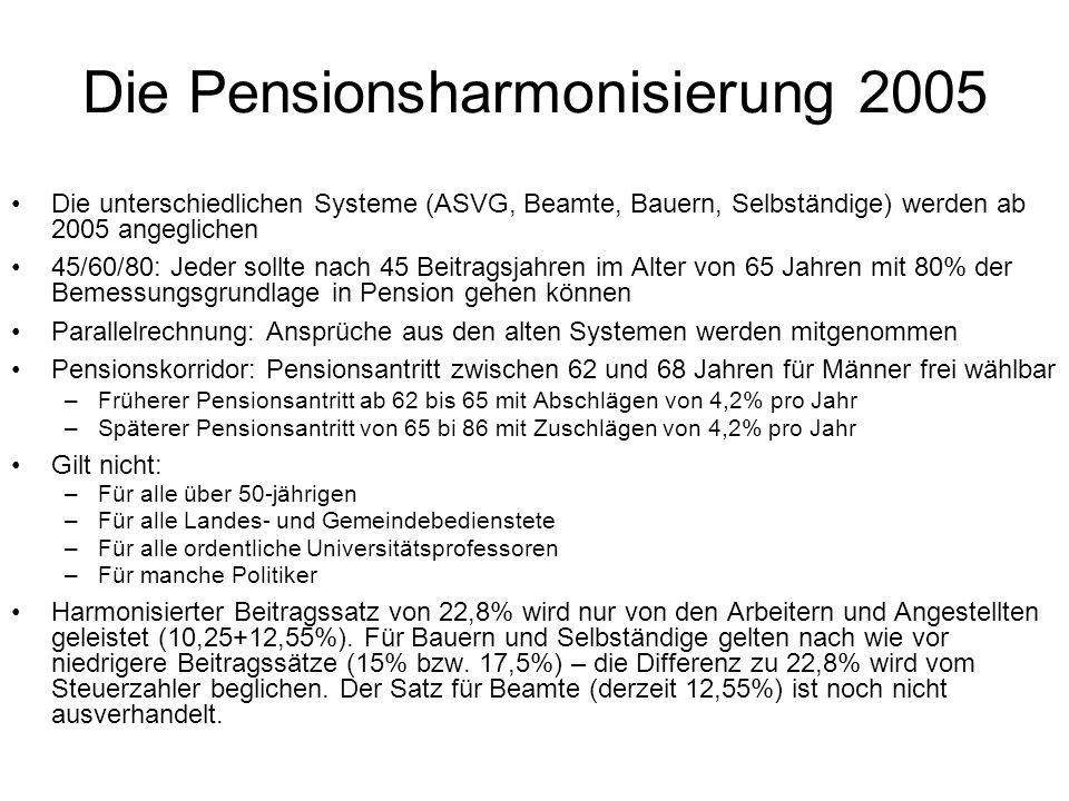 Die Pensionsharmonisierung 2005 Die unterschiedlichen Systeme (ASVG, Beamte, Bauern, Selbständige) werden ab 2005 angeglichen 45/60/80: Jeder sollte nach 45 Beitragsjahren im Alter von 65 Jahren mit 80% der Bemessungsgrundlage in Pension gehen können Parallelrechnung: Ansprüche aus den alten Systemen werden mitgenommen Pensionskorridor: Pensionsantritt zwischen 62 und 68 Jahren für Männer frei wählbar –Früherer Pensionsantritt ab 62 bis 65 mit Abschlägen von 4,2% pro Jahr –Späterer Pensionsantritt von 65 bi 86 mit Zuschlägen von 4,2% pro Jahr Gilt nicht: –Für alle über 50-jährigen –Für alle Landes- und Gemeindebedienstete –Für alle ordentliche Universitätsprofessoren –Für manche Politiker Harmonisierter Beitragssatz von 22,8% wird nur von den Arbeitern und Angestellten geleistet (10,25+12,55%).