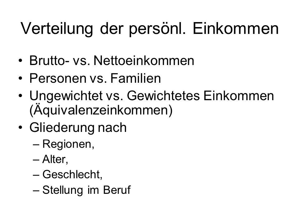 Verteilung der persönl. Einkommen Brutto- vs. Nettoeinkommen Personen vs. Familien Ungewichtet vs. Gewichtetes Einkommen (Äquivalenzeinkommen) Glieder