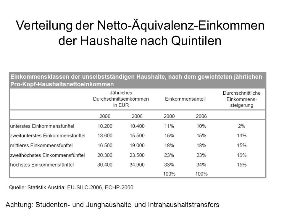 Verteilung der Netto-Äquivalenz-Einkommen der Haushalte nach Quintilen Achtung: Studenten- und Junghaushalte und Intrahaushaltstransfers