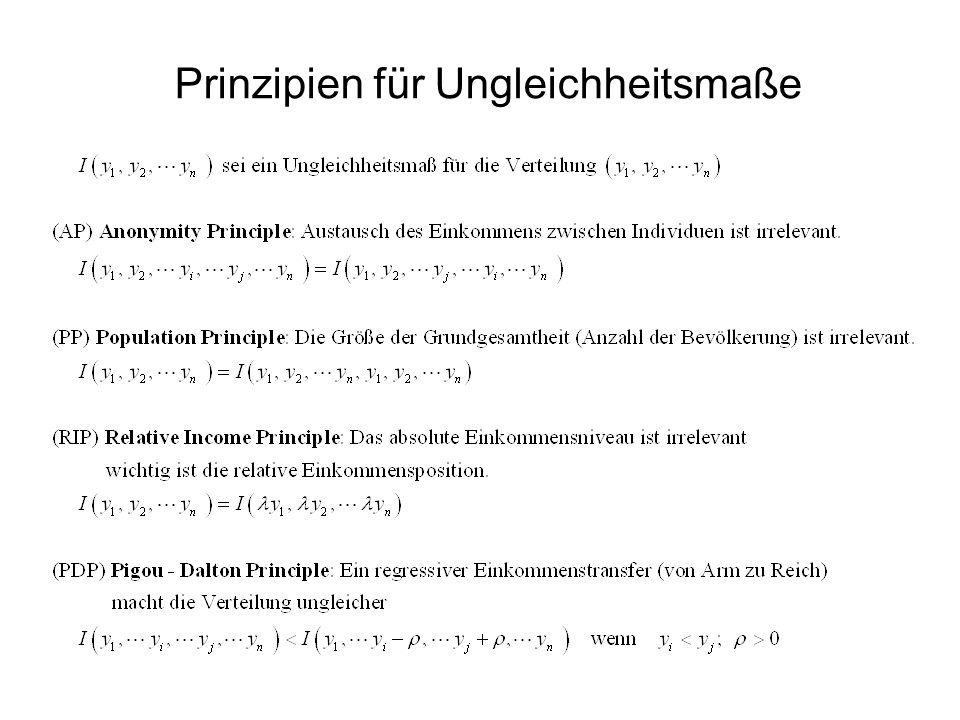 Prinzipien für Ungleichheitsmaße