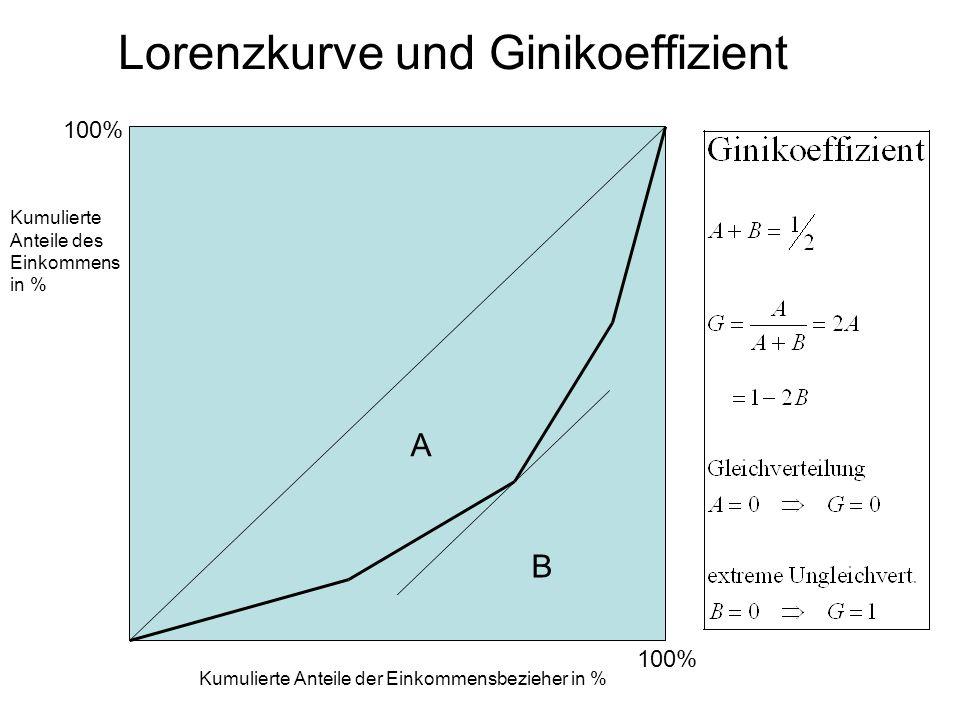 Lorenzkurve und Ginikoeffizient Kumulierte Anteile des Einkommens in % Kumulierte Anteile der Einkommensbezieher in % 100% A B