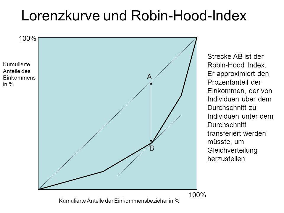 Lorenzkurve und Robin-Hood-Index Kumulierte Anteile des Einkommens in % Kumulierte Anteile der Einkommensbezieher in % 100% A B Strecke AB ist der Robin-Hood Index.