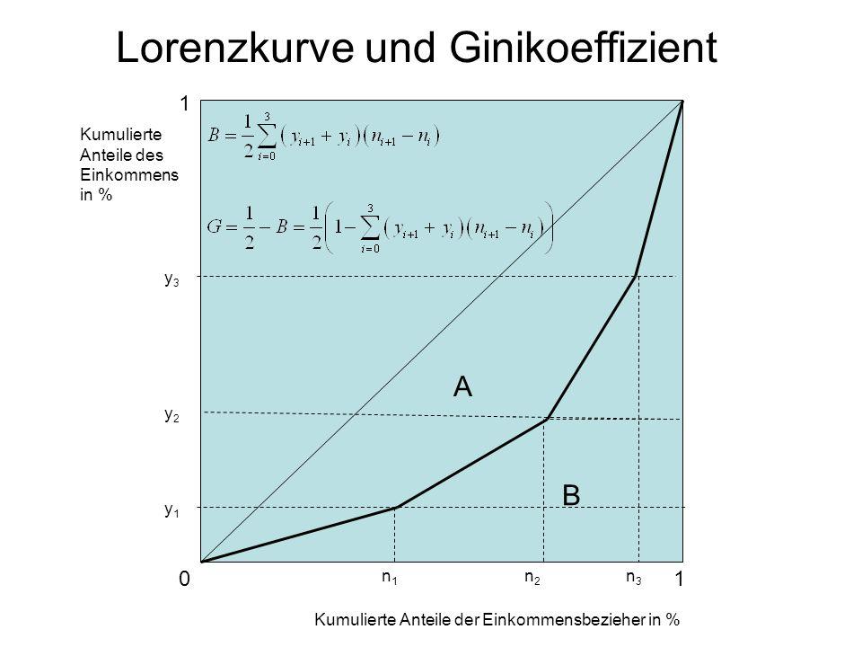 Lorenzkurve und Ginikoeffizient Kumulierte Anteile des Einkommens in % Kumulierte Anteile der Einkommensbezieher in % 1 1 A B y1y1 n1n1 y2y2 y3y3 n2n2 n3n3 0
