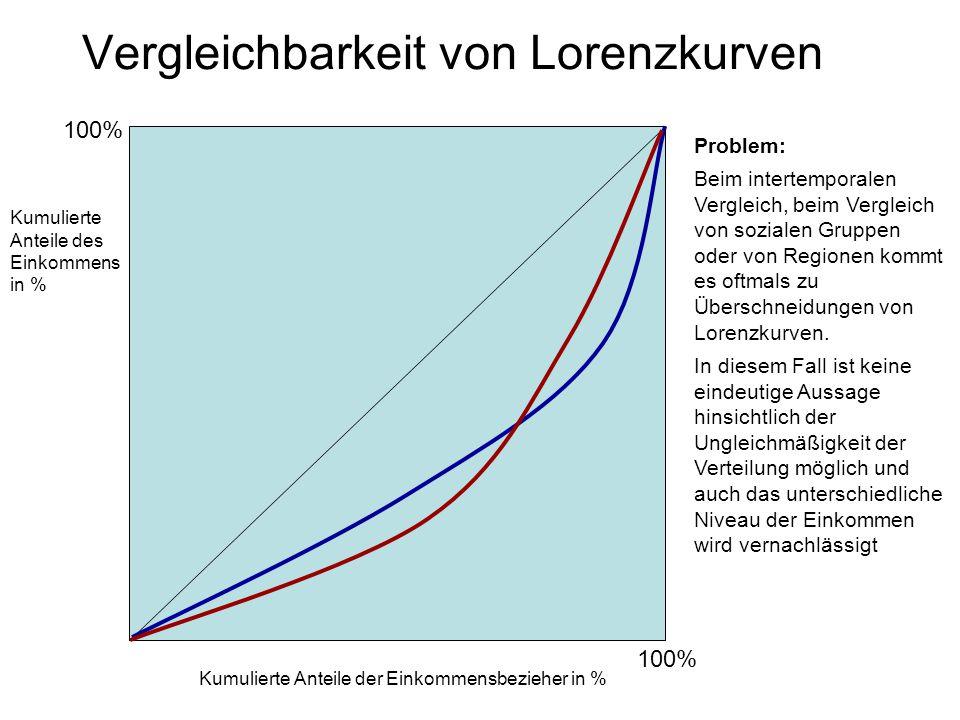 Vergleichbarkeit von Lorenzkurven Kumulierte Anteile des Einkommens in % Kumulierte Anteile der Einkommensbezieher in % 100% Problem: Beim intertemporalen Vergleich, beim Vergleich von sozialen Gruppen oder von Regionen kommt es oftmals zu Überschneidungen von Lorenzkurven.