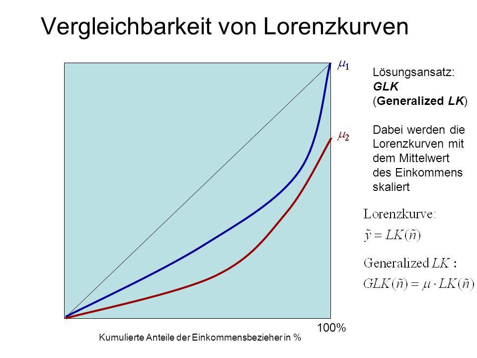 Vergleichbarkeit von Lorenzkurven Kumulierte Anteile der Einkommensbezieher in % 100% Lösungsansatz: GLK (Generalized LK) Dabei werden die Lorenzkurve