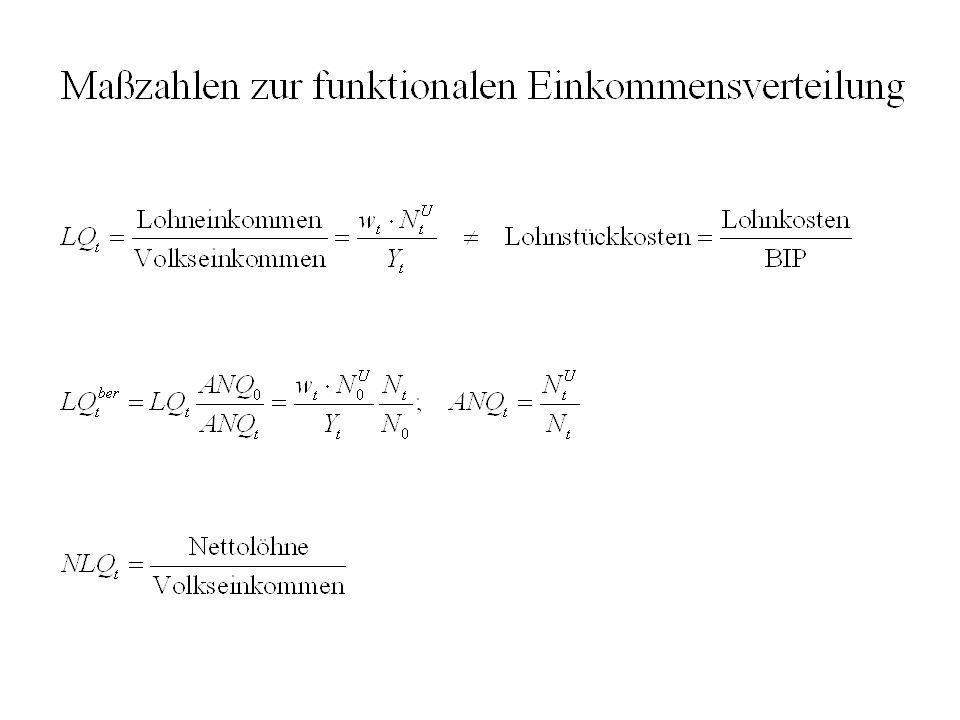 Vergleichbarkeit von Lorenzkurven Kumulierte Anteile der Einkommensbezieher in % 100% Lösungsansatz: GLK (Generalized LK) Dabei werden die Lorenzkurven mit dem Mittelwert des Einkommens skaliert  