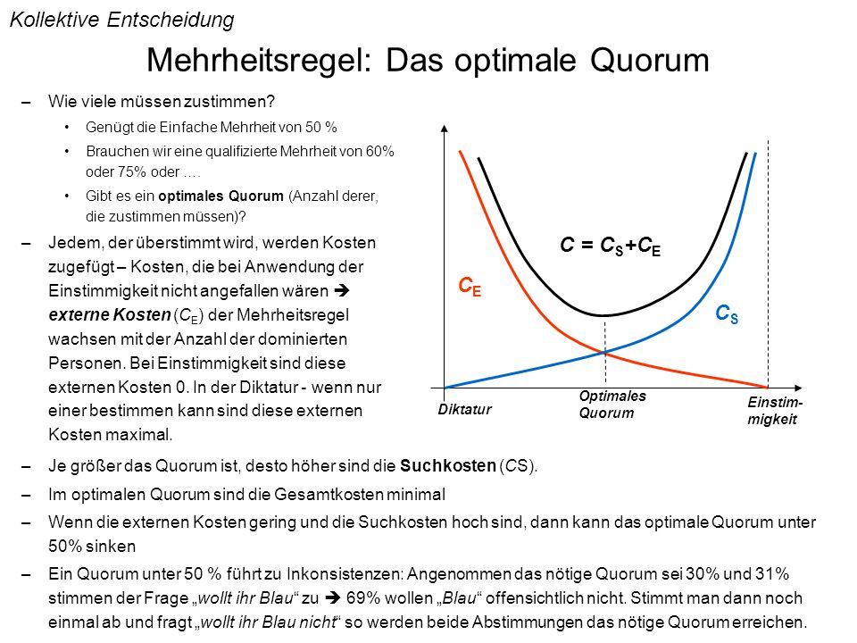 Mehrheitsregel: Das optimale Quorum –Wie viele müssen zustimmen.