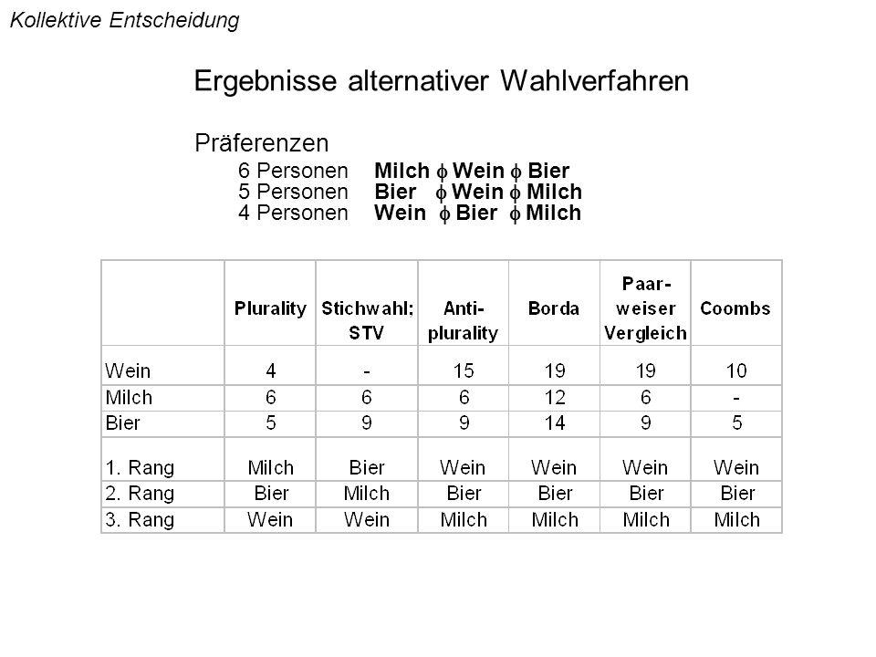 Ergebnisse alternativer Wahlverfahren Präferenzen 6 Personen Milch  Wein  Bier 5 Personen Bier  Wein  Milch 4 Personen Wein  Bier  Milch Kollektive Entscheidung