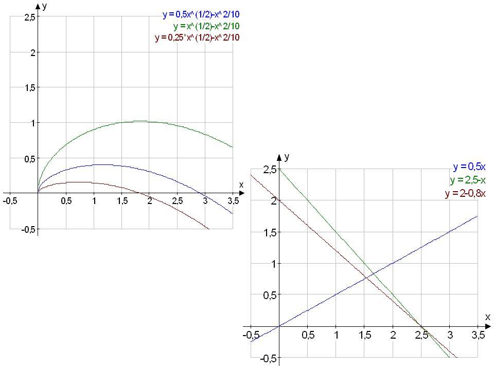Warum überhaupt Verfügungsrechte? allgemein: u'(w)>0, u''(w) 0, d''(w)>0 max u(w) – d(w)  u'(w*)=d'(w*) zu erwartender Verlust 0 < L < 1 w #... Anstr