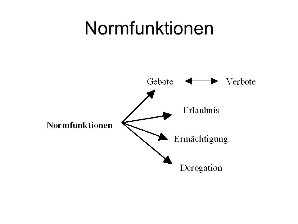 Grundmodell Der erwartete Nutzen de potentiellen Straftäters ist sowohl in p, als auch in s fallend, d.h.
