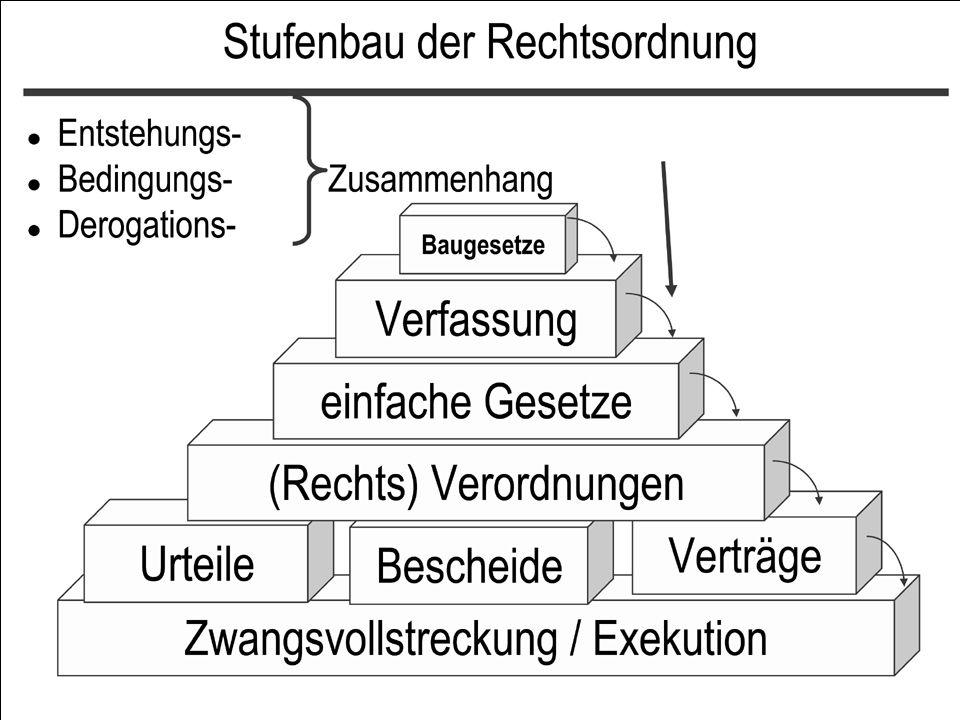 Analogie / teleologische Reduktion Analogie –Eine Norm wird auf einen Sachverhalt angewendet, der NICHT alle Tatbestandsmerkmale aufweist.