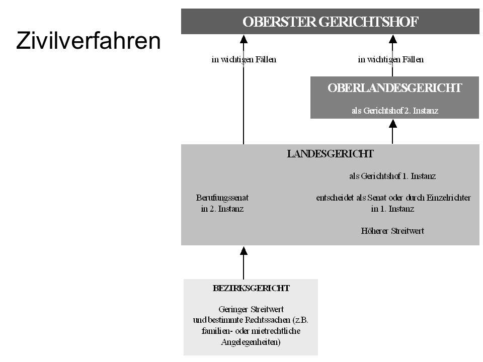 Einführung Österreich kennt (im Wesentlichen) drei Verfahrensordnungen: –Zivilverfahren –Strafverfahren –Verwaltungsverfahren Jedes Verfahren ist geke