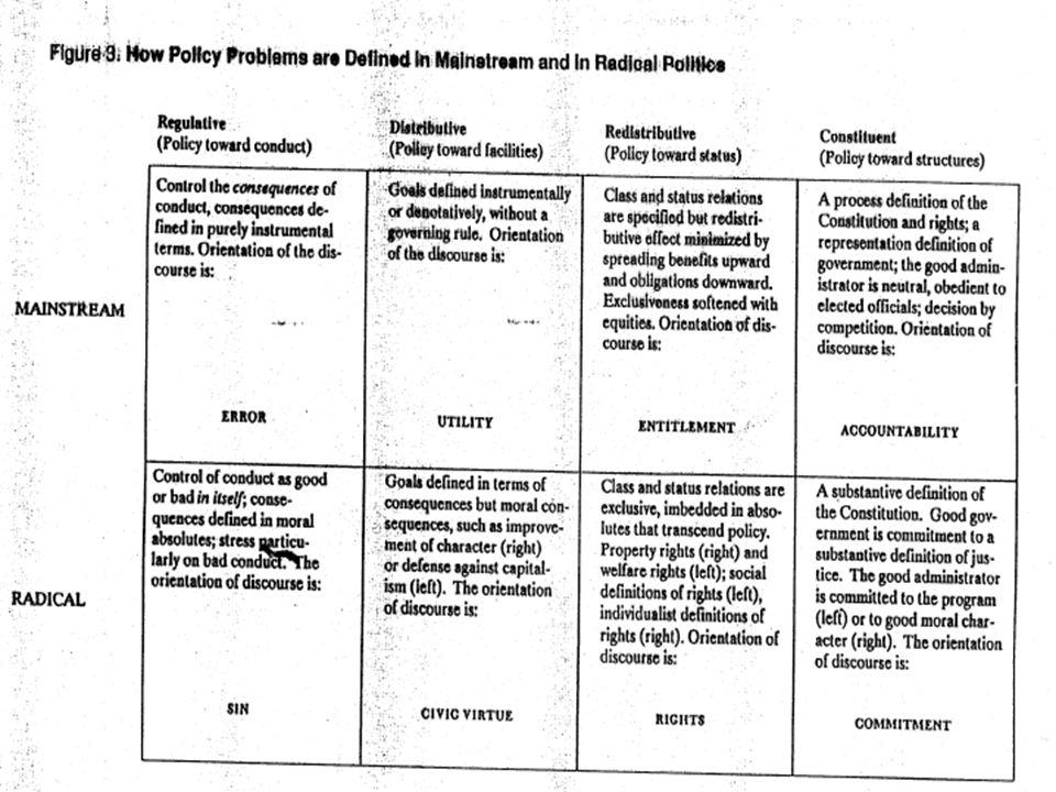 VO D6/G6 H. Gottweis - SoSe 2oo7: (3) Theorien der Politikfeldanalyse