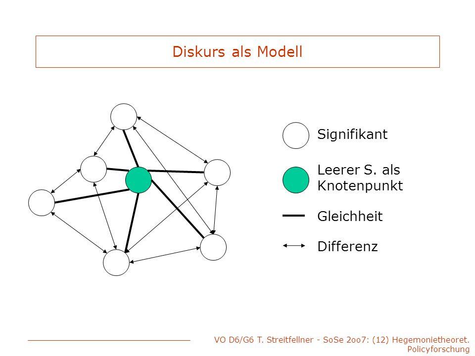 VO D6/G6 T. Streitfellner - SoSe 2oo7: (12) Hegemonietheoret. Policyforschung Diskurs als Modell Leerer S. als Knotenpunkt Signifikant Gleichheit Diff